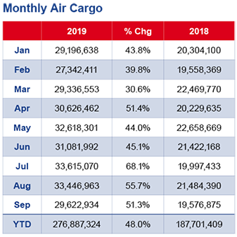monthly air cargo